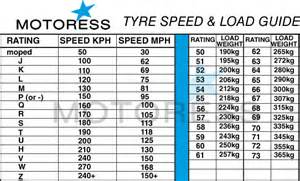 Tire Load Index Rating Chart Guide To Reading Your Motorcycle Tire Sidewall Markings
