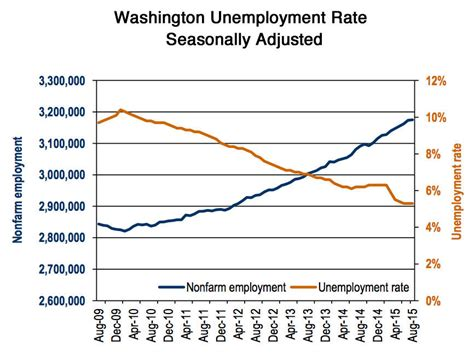 declining unemployment rates in washington oregon stuck