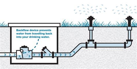 What Is A Cross Connection In Plumbing by Cross Connection And Backflow Prevention