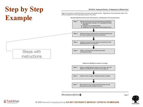a 10 step guide to understanding and utilising pattern step by step documentation method2 process improvement