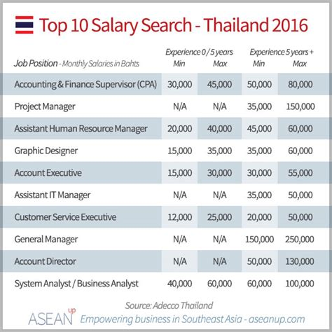 Best Search 2016 Thailand Top 10 Salary Search 2016 Asean Up