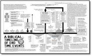 Outline Of End Time Events Predicted In The Bible by Search Results For Revelation End Time Timeline Chart Calendar 2015