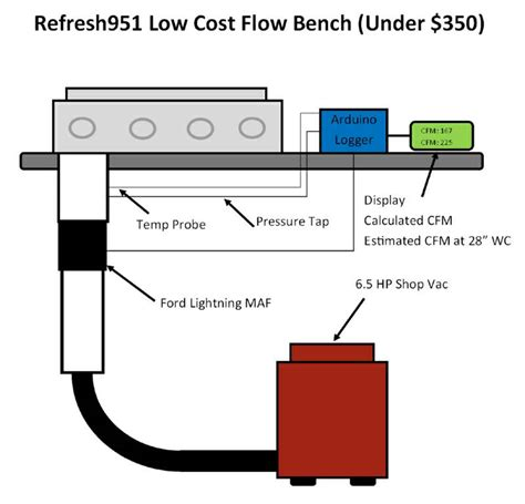 how to build a flow bench i think im going to build a flow bench