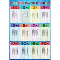common worksheets 187 multiplication table 1 through 12