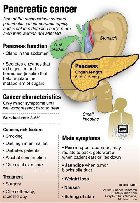 Green Stools Pancreatic Cancer by Pancreatic Cancer Causes Driverlayer Search Engine