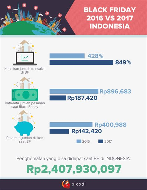 black friday indonesia black friday 2018 inspirasi picodi indonesia