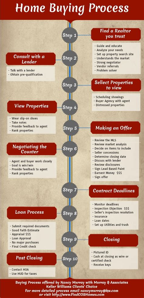 colorado springs home buying process