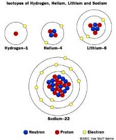Which Has More Protons Sulfur Or Iodine All Matter Is Made Up Of Tiny Particles Called Atoms