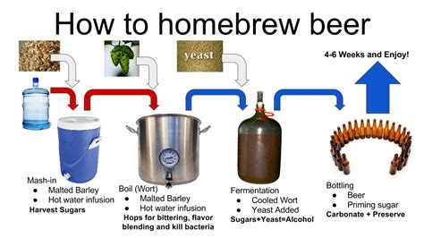 gj makerspace home brewing introduction class