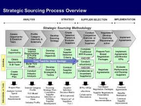 global procurement processes ppt download