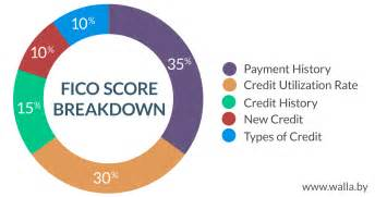 How Can I Build My Credit With Bad Credit by How To Create Your Credit Score Buddy Loans Blog