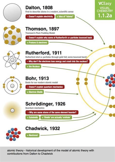 atom development themes james kennedy vce chemistry teacher at haileybury