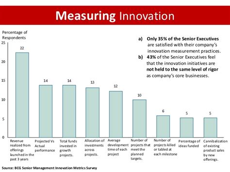 Mba Innovation Ram by Unleashing Innovation Across The Value Chain