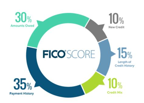 Credit Score Formula 2015 How Does Credit Work The S Best Guide