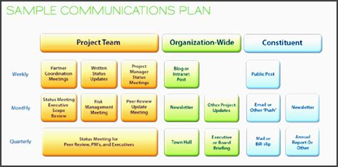 team plan template 7 project team communication plan template