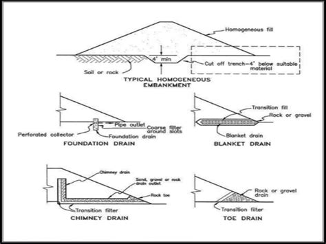 design criteria of earth dam design consideration of earth dams