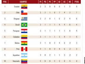 Calendario Eliminatorias Rusia 2018 Brasil Eliminatorias Rusia 2018 As 237 Qued 243 La Tabla De Posiciones