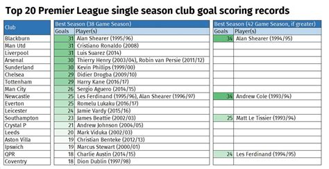 epl table and goals alternative premier league tables who wins after 25 years