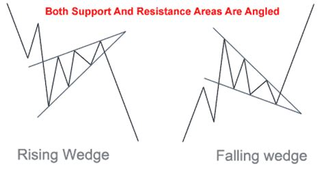 what is the difference between a wedge and a bob stock chart analysis trading the wedge pattern