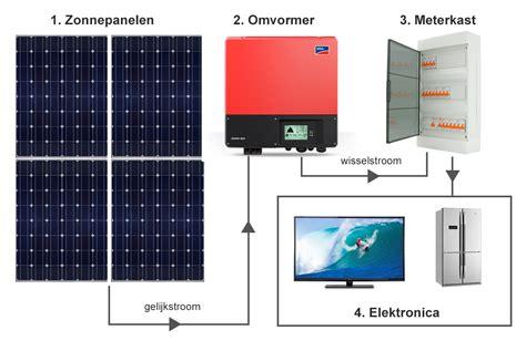 zonnepanelen 6 panelen zonnepanelen installatie en plaatsing in 6 stappen