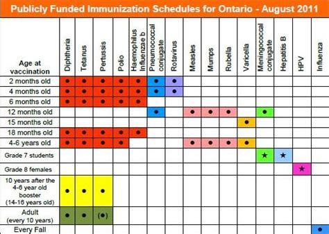 printable immunization schedule ontario publicly funded immunization schedules for ontario