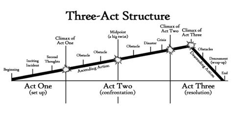 5 Point Plot Outline by Three Act Structure Make Your Novel Satisfying Now Novel