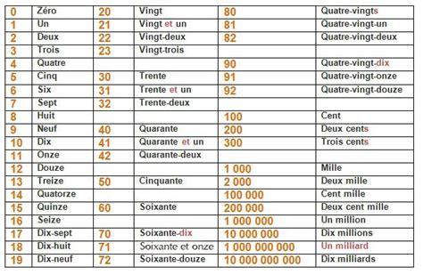 conversione cifre in lettere les nombres cardinaux