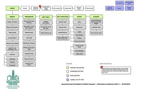 information websites second harvest food bank information architecture on behance