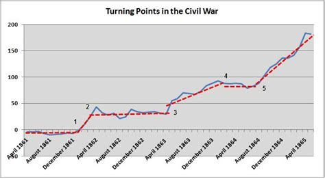 turning points of the american civil war engaging the civil war books salient points the turning point of the civil war
