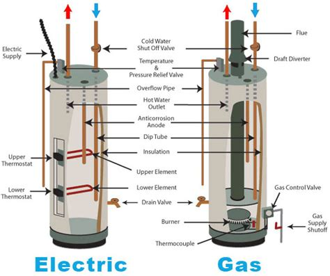 Water Temperature Plumbing by Water Heater Special Water Heater Local Plumber Sump