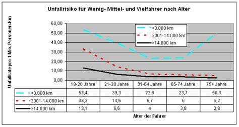 Motorradfahrer Deutschland Statistik by Unfallursachen Alles F 252 Hrerschein At Lexikon