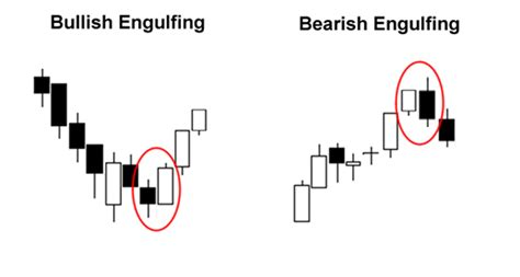 engulfing pattern you tube japanese candlestick and patterns forexobroker