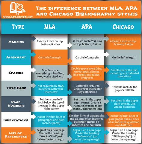 philosophy papers mla or apa