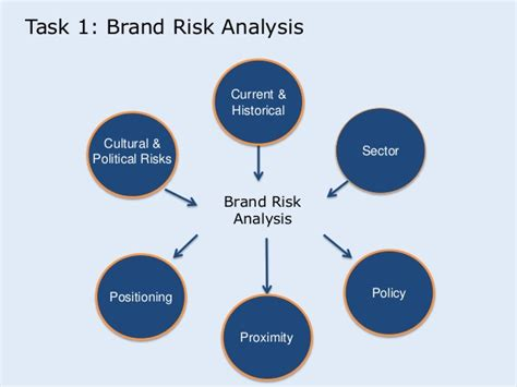 Brand Risk seminar is7 brand vunerability and recommendations pre student