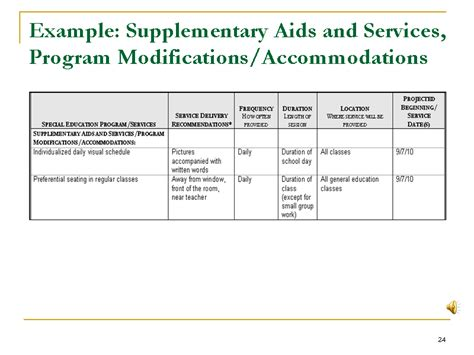receipt of special education accommodations template best photos of sle iep accommodations special
