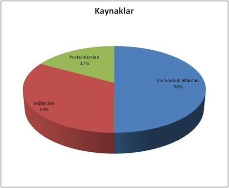 carbohydrates kilocalories per gram kcalories from carbohydrates