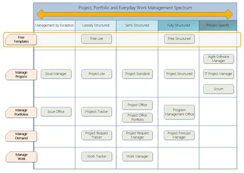 sharepoint requirements template free sharepoint project management templates project
