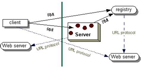 tutorial java rmi pdf enterprise software application development