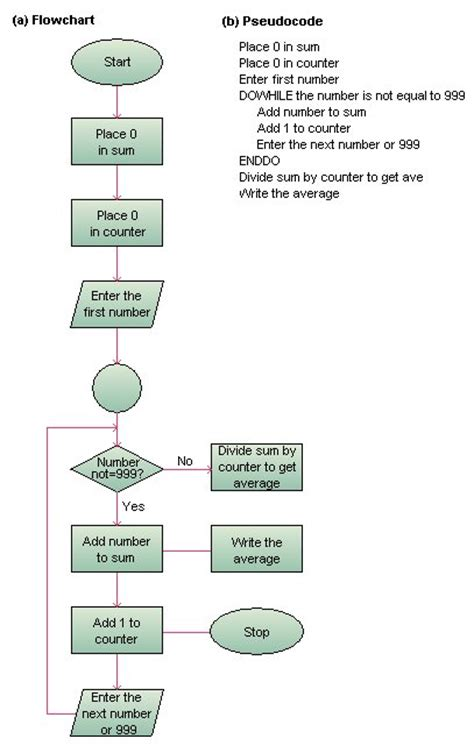 flowcharting programming computer programming flowchart how to teach algorithmic