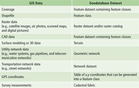 format file gdb these are proprietary closed source formats made by esri