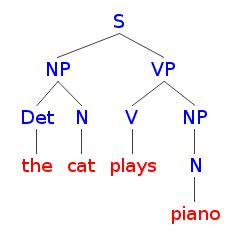 Syntax Tree Drawer by All Things Linguistic