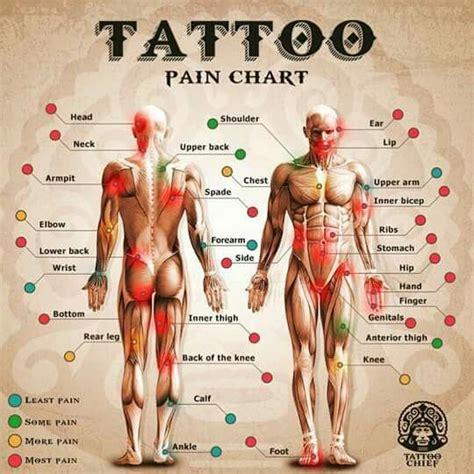 thigh tattoo pain yahoo 17 best ideas about sternum tattoo pain on pinterest