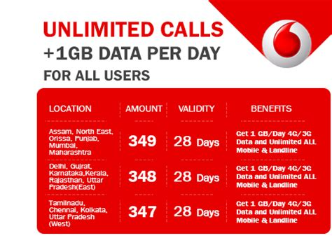 vodafone mobile offer mobile recharge offers airtel prepaid mobile services
