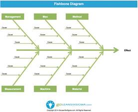cause amp effect diagram or fishbone diagram template
