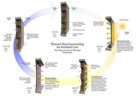 block design effect omni advantage thermal performance concepts omniblock