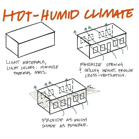 design criteria for warm and humid climate light colors and cross ventilation are key in hot humid