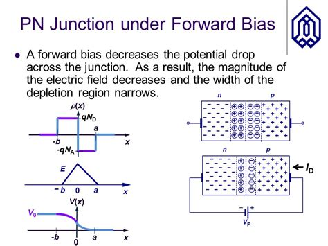 pn junction diode forward bias experiment pn junction diodes ppt