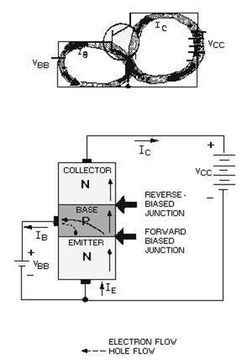 npn transistor operation figure 2 7 npn transistor operation