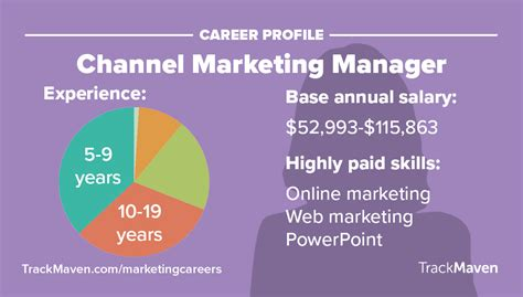 10 of the highest paying marketing jobs trackmaven
