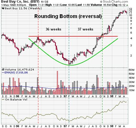 pattern after meaning rounding bottom reversal chartschool